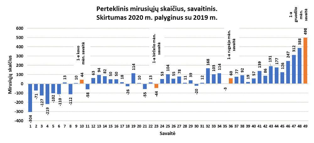 statistika apie ligas sąnarių